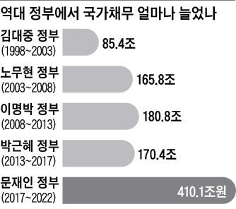 文정부 5년 국가 채무 증가액, 이명박·박근혜 9년보다 60兆 많다 - 조선일보