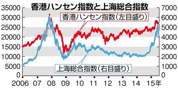 香港ハンセン指数と上海総合指数