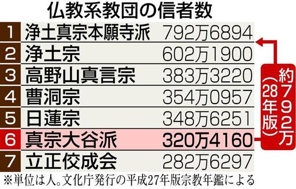ランキング 仏教 宗派 日本仏教の宗派別信者数:仏教信者は何人いるの?