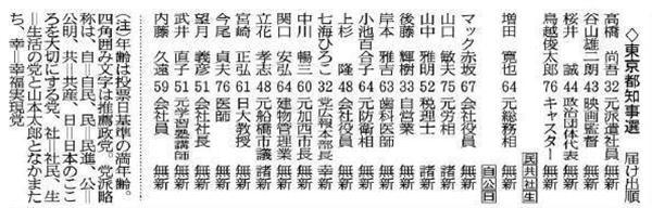 東京都知事選(届け出順)