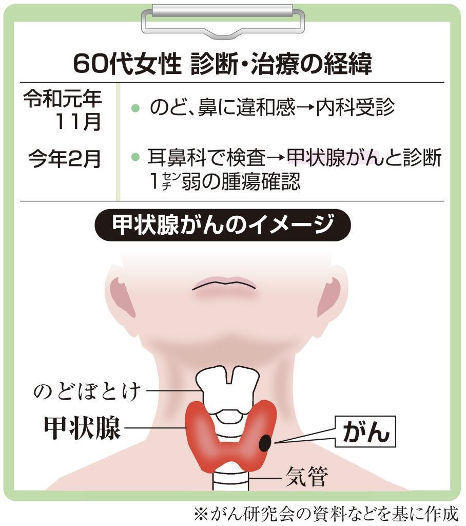 喉 違和感 コロナ