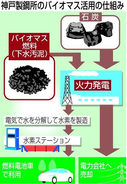 神戸製鋼所のバイオマス活用の仕組み