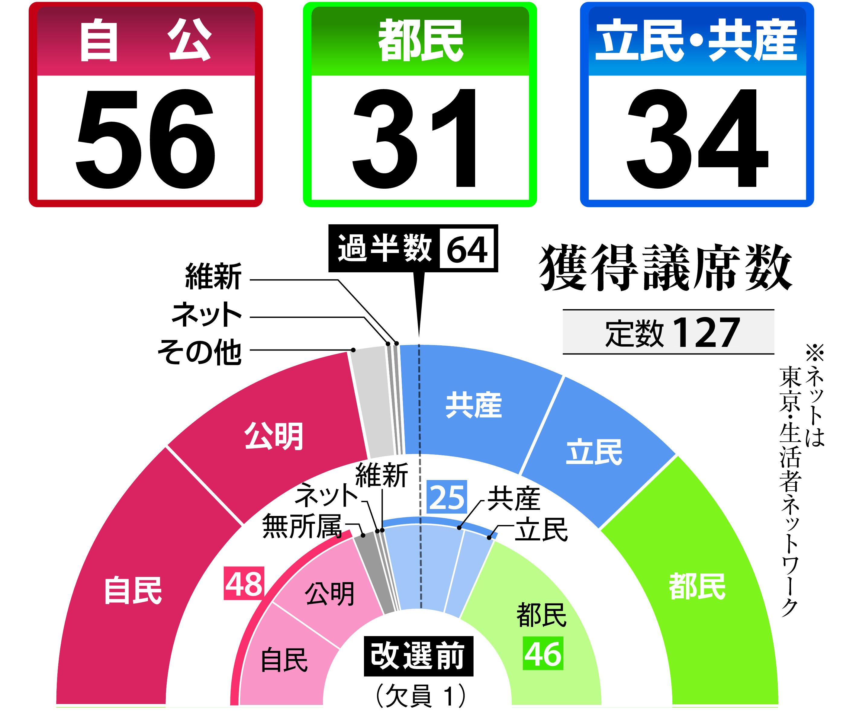 【都議選】獲得議席数