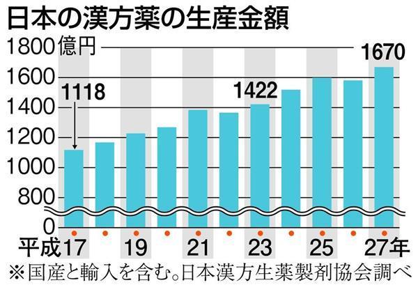 日本の漢方薬の生産金額