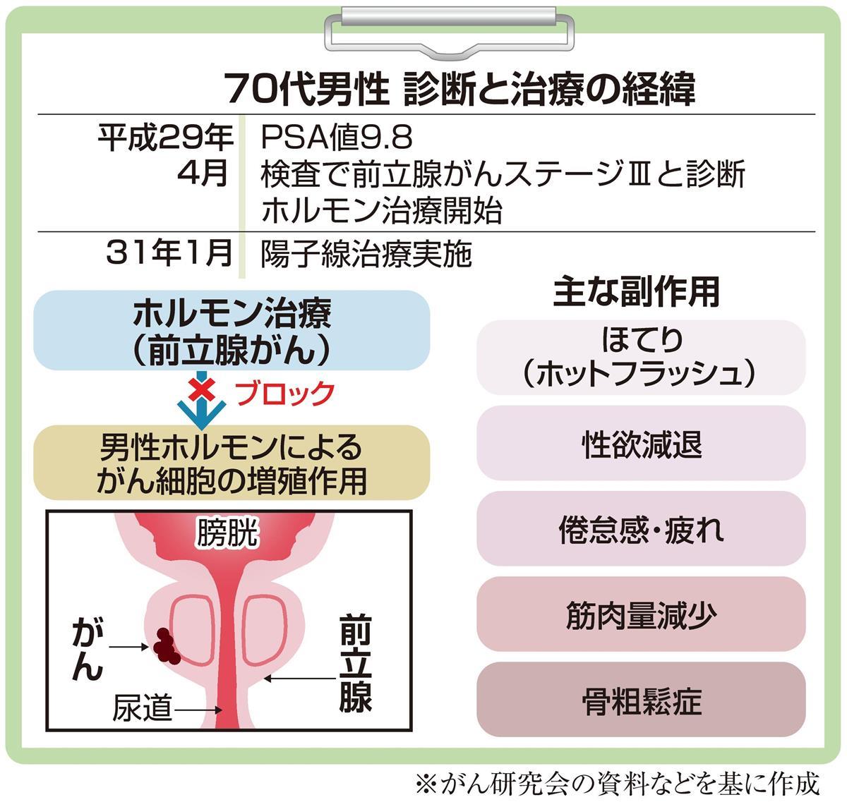 前立腺 癌 治療
